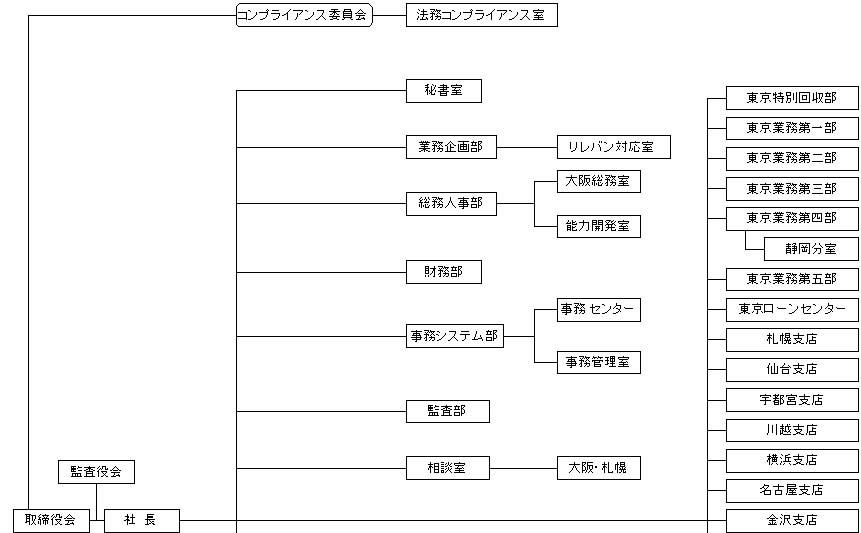整理回収機構 <組織図>