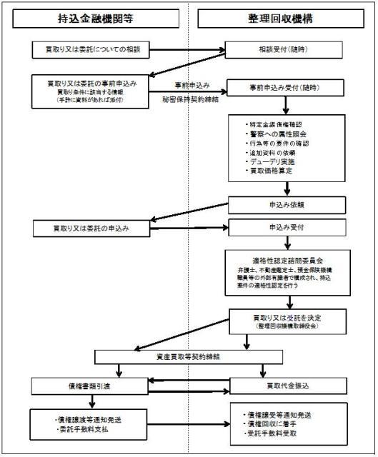 整理回収機構 <整理回収機構に関するQ&A-Q-1>
