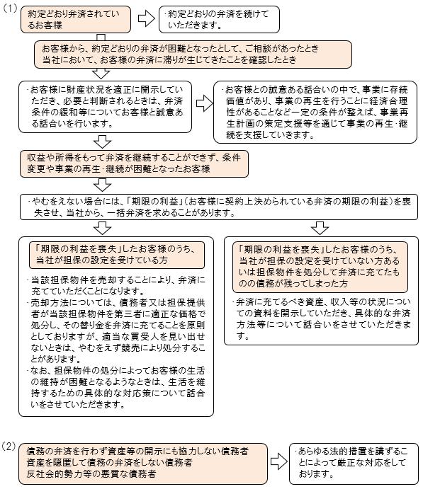 整理回収機構 <整理回収機構に関するQ&A-Q-2>